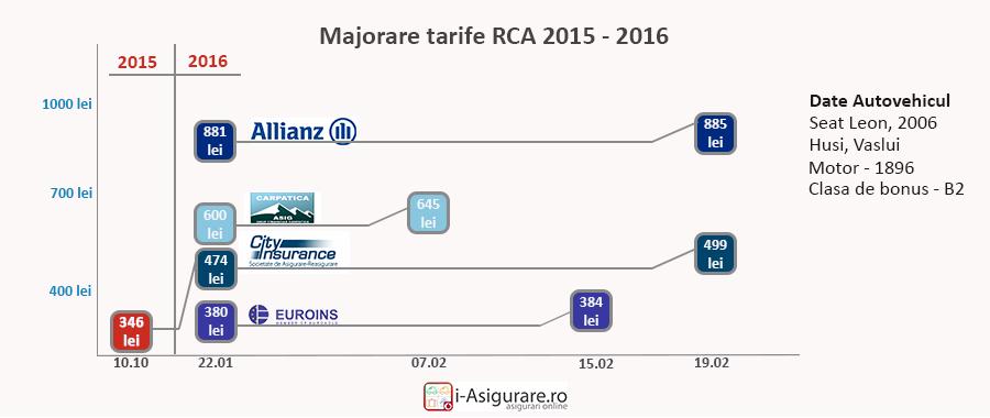 evoutie-preturi-rca-2015-2016